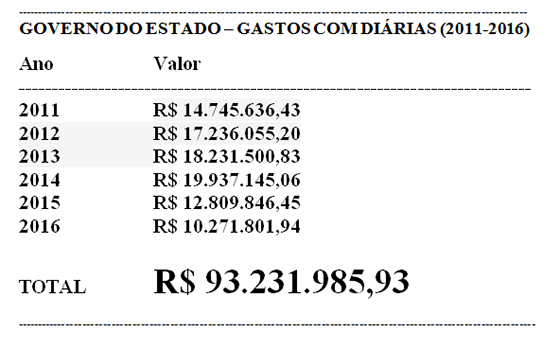 governo-do-estado-gastos-com-diarias-2011-a-2016