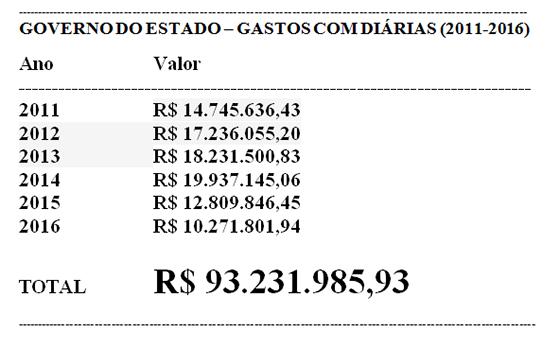 governo-do-estado-gastos-com-diarias-2011-a-2016