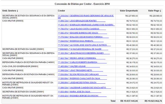 governo-do-estado-gastos-com-diarias-2014