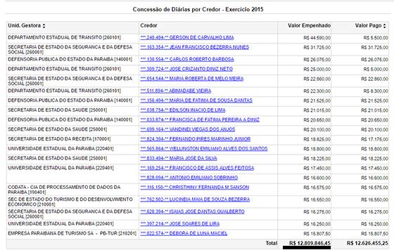governo-do-estado-gastos-com-diarias-2015