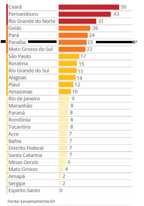 ranking-da-violencia-em-presidios-jan2017