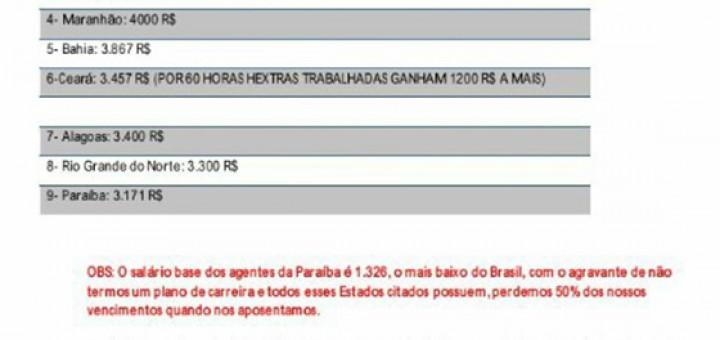 Agentes penitenciários pior salário do País