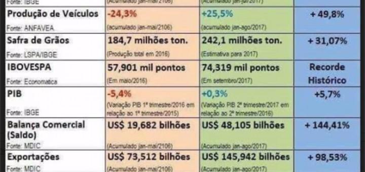 Comparativo Temer set2017 Dilma