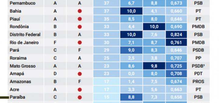 Ranking da Transparência FGV 2017 estados capa