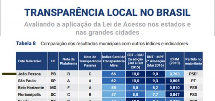 Ranking da Transparência FGV 2017 municípios