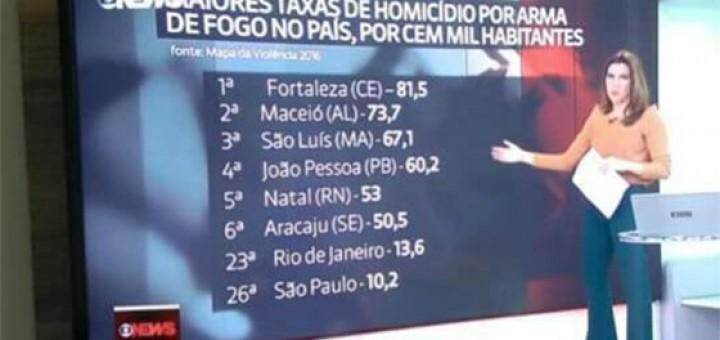 Violência João Pessoa quatro no mapa de violência Globo News