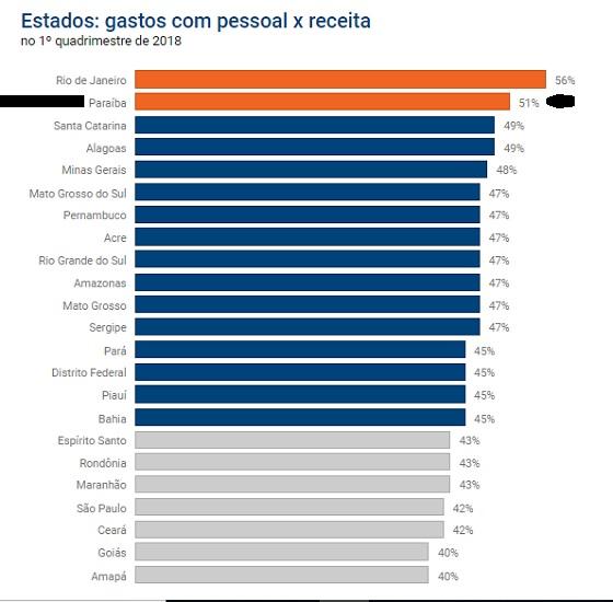 Governo PB estrapola gastos com pessoal jul2018